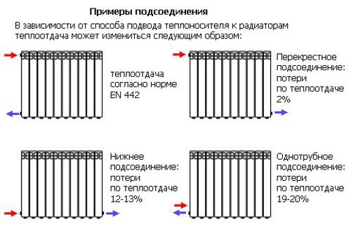 способы подключения алюминиевых радиаторов