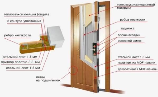 звукоизоляция входной металлической двери