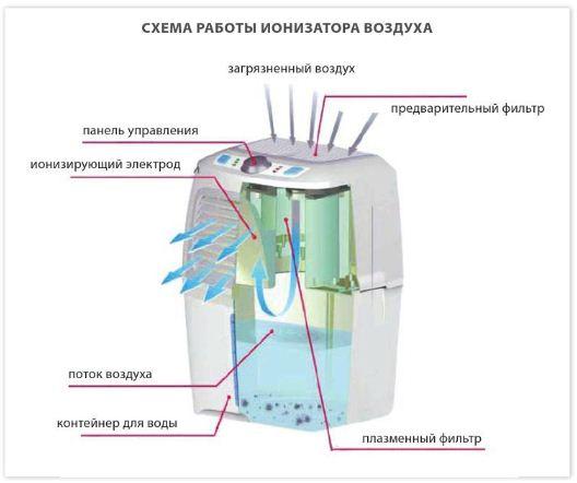 как выбрать ионизатор воздуха для квартиры