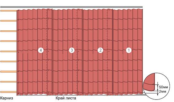 укладка листов металлочерепицы в один ряд