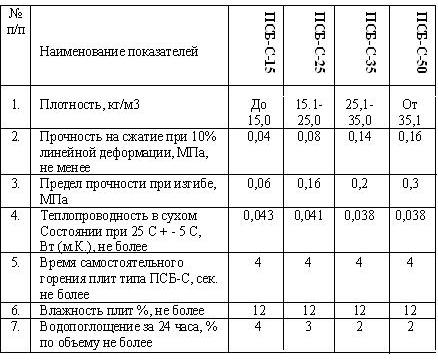 Эксплуатационно-технические свойства пенопласта
