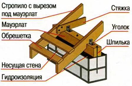 Превращения крыши с односкатной на двускатную