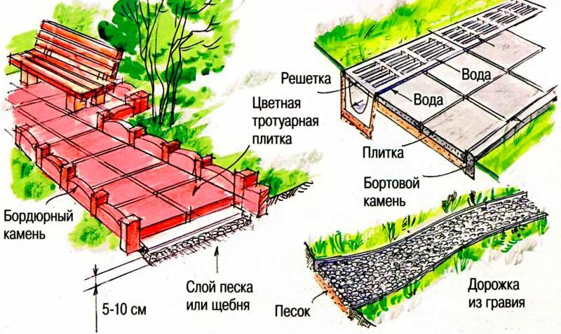Пути-дорожки в саду