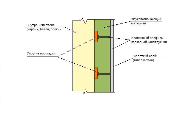 Звукоизоляция зависит от многих факторов, в числе которых материал, из которого изготовлена перегородка