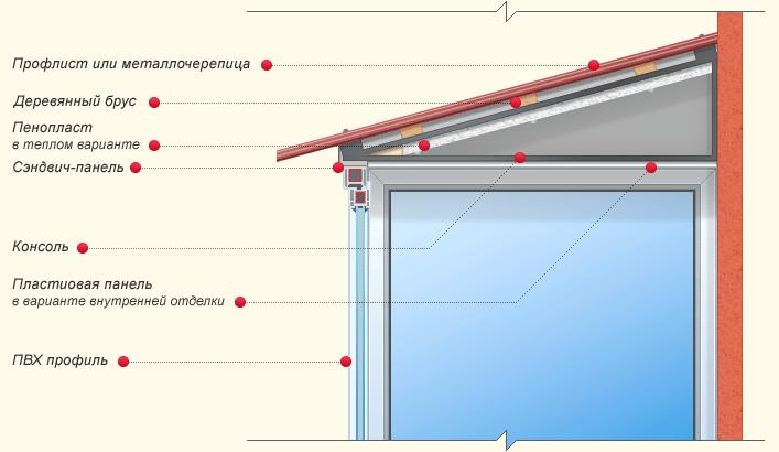 Схема устройства крыши балкона последнего этажа