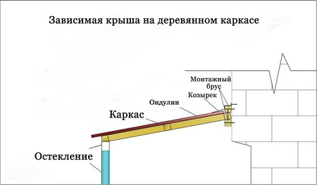 Крыша для балкона последнего этажа