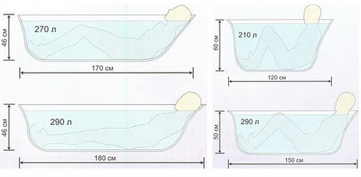 Дизайн, форма и габариты чугунной ванны