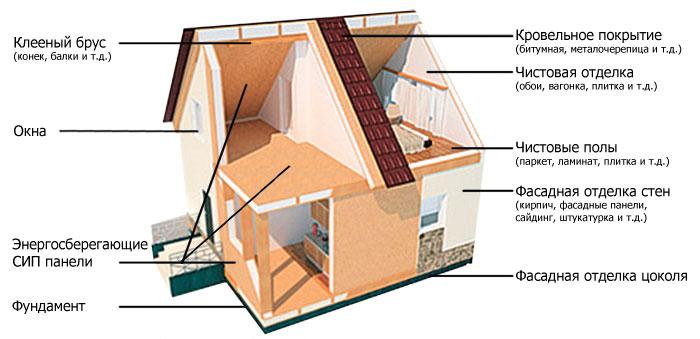 Эксплуатационные характеристики каркасного дома