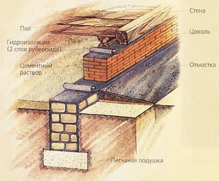 Конструкция фундамента на глинястых грунтах.