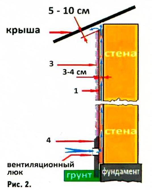 Стены с вентиляцией