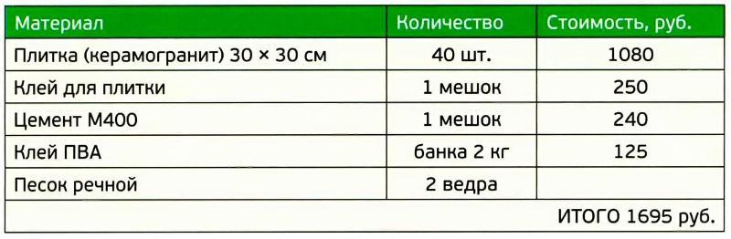 Таблица. Потребность в материалах