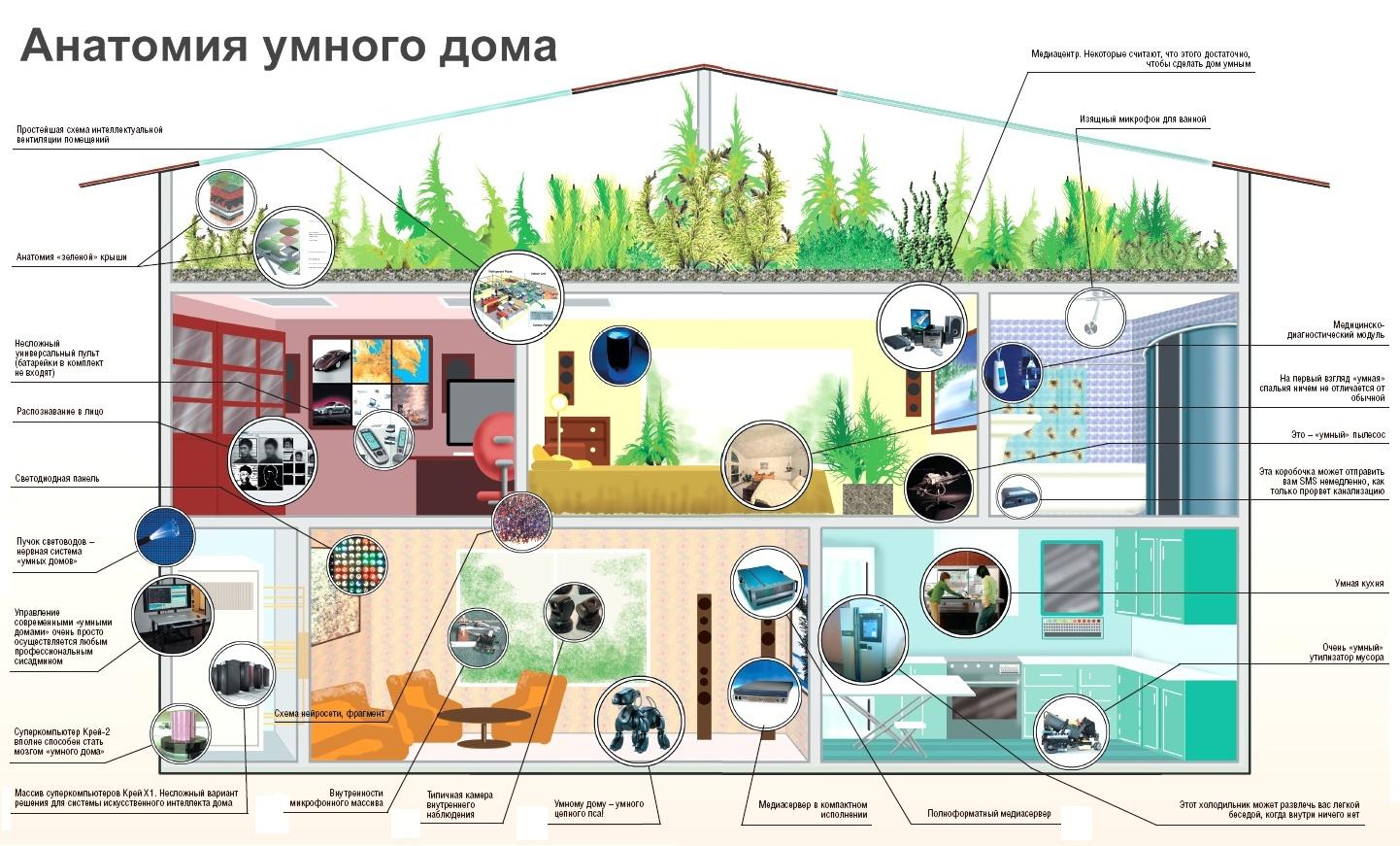 Идеи для умного дома своими руками