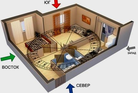 Неблагоприятные места в квартире по фен-шуй