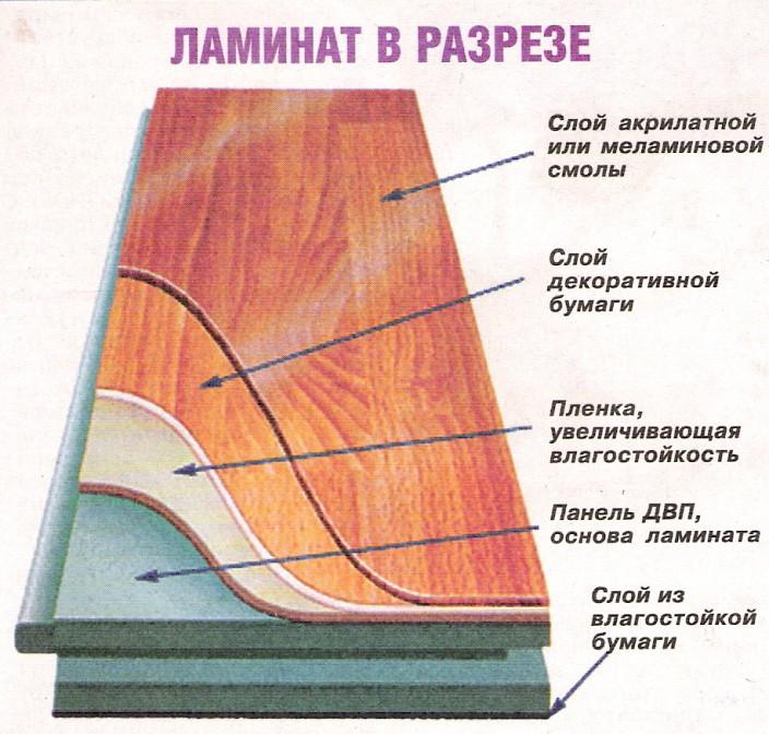 Ламинат с влаго и водостойкими свойствами