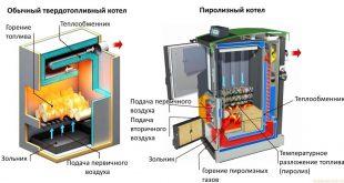 sistema s tverdotoplivnym kotlom dlya dachi i chastnogo doma1
