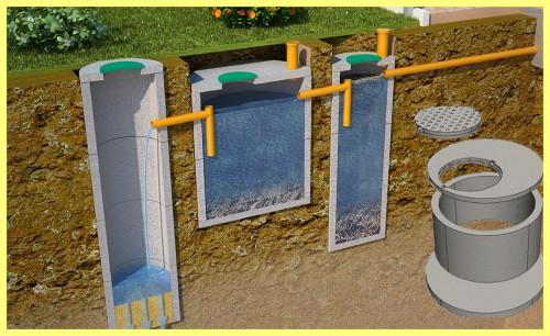 Septik-iz-betonnyh-kolec-svoimi-rukami-shema-e1455300027532