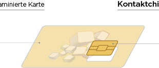Kartenaufbau Kontaktchip